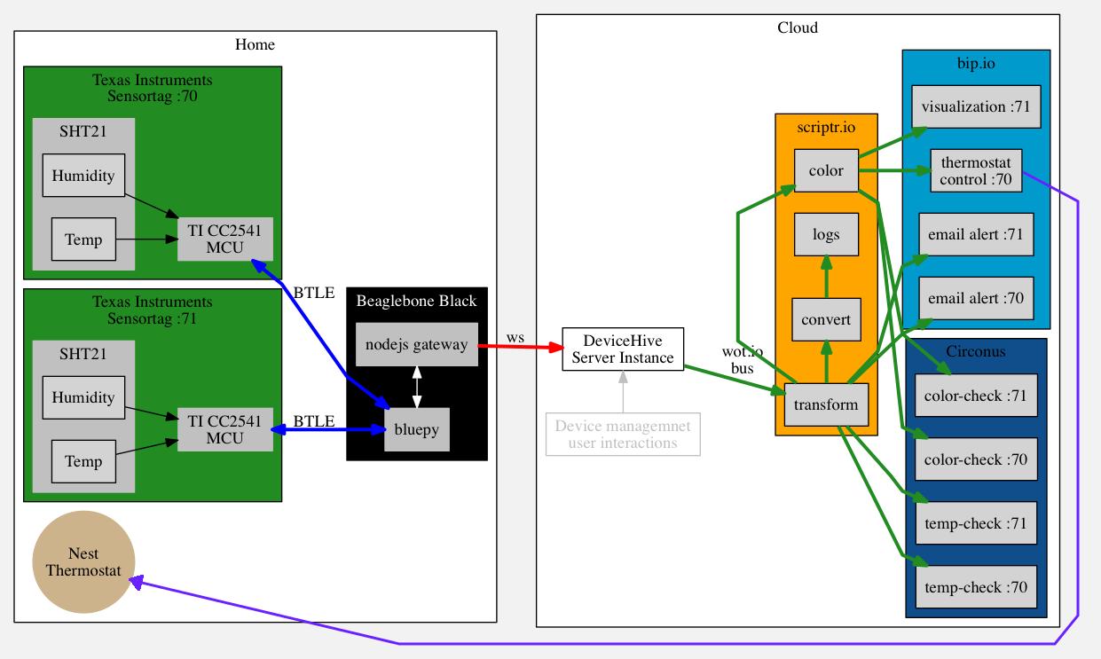 Ship IoT with Beaglebone Black, TI Sensortags, and DeviceHive - Part