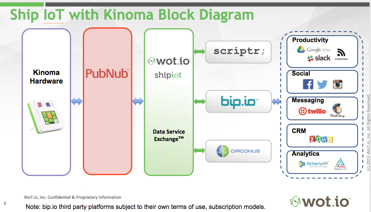 wot.io Ship IoT Data Service Exchange Diagram